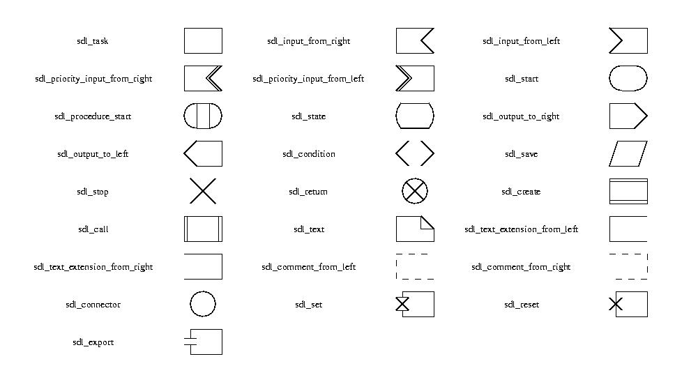 The table below gives the shape names and the corresponding node shapes.